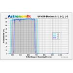 Astronomik Filtro luminanza blocca UV-IR L-2 50x50 mm senza montatura
