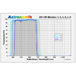 Astronomik Filtro luminanza blocca UV-IR L-3 50x50 mm senza montatura
