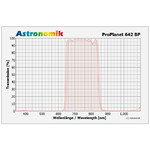 Astronomik Filtro de paso de IR ProPlanet 642 BP, 36mm, sin montura