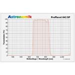 Astronomik Filtro de paso de IR ProPlanet 642 BP, 50mm, sin montura