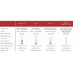 Comparison of EAGLE CORE, EAGLE, EAGLE S and EAGLE OBSERVATORY
