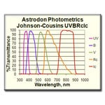 Astrodon Filters 49.7 mm dia. Unmounted Johnson/Cousins V edge-blackened