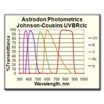 Astrodon Filtre 49.7 mm dia. Unmounted Johnson/Cousins V edge-blackened