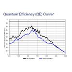 Efficacité quantique