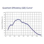Efficienza quantica