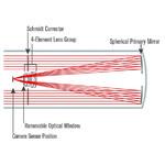 Sezione con schema ottico