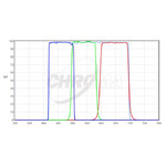 """Chroma Filtre LRGB-Set 1,25"""""""