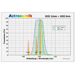 Astronomik Filtro OIII 6nm CCD MaxFR  Clip-Filter EOS APS-C