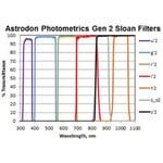 Astrodon Sloan Photometrie-Filter Z 49.7mm (ungefasst)