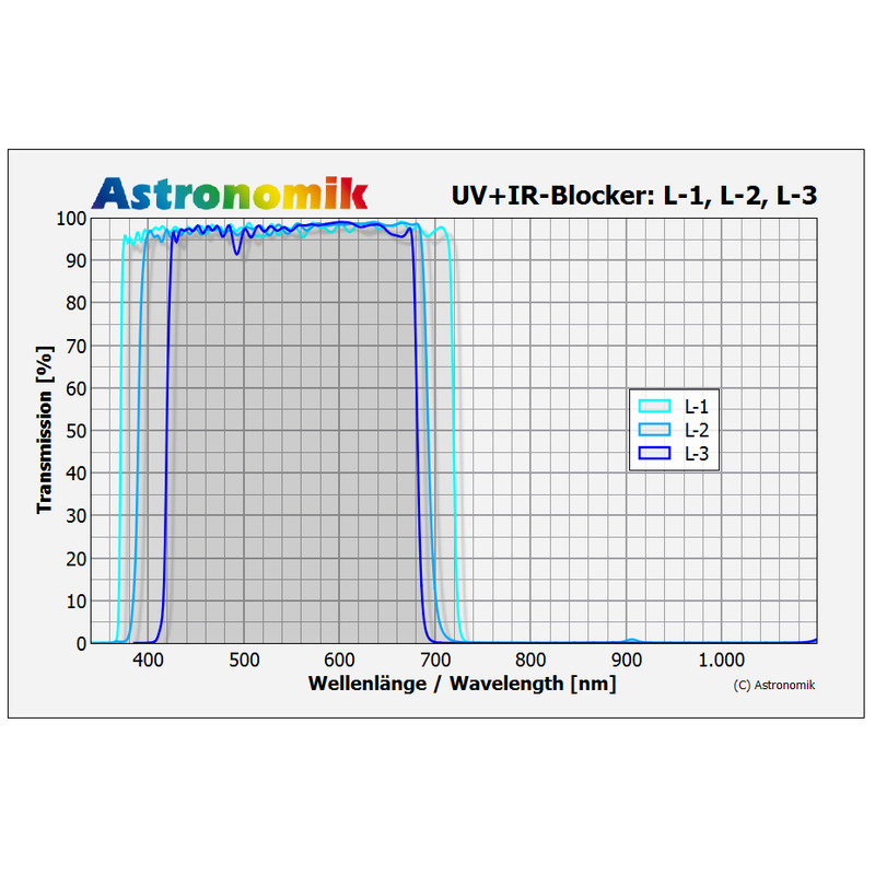 Astronomik Luminanz L 1 Uv Ir Blocking Filter 50mm
