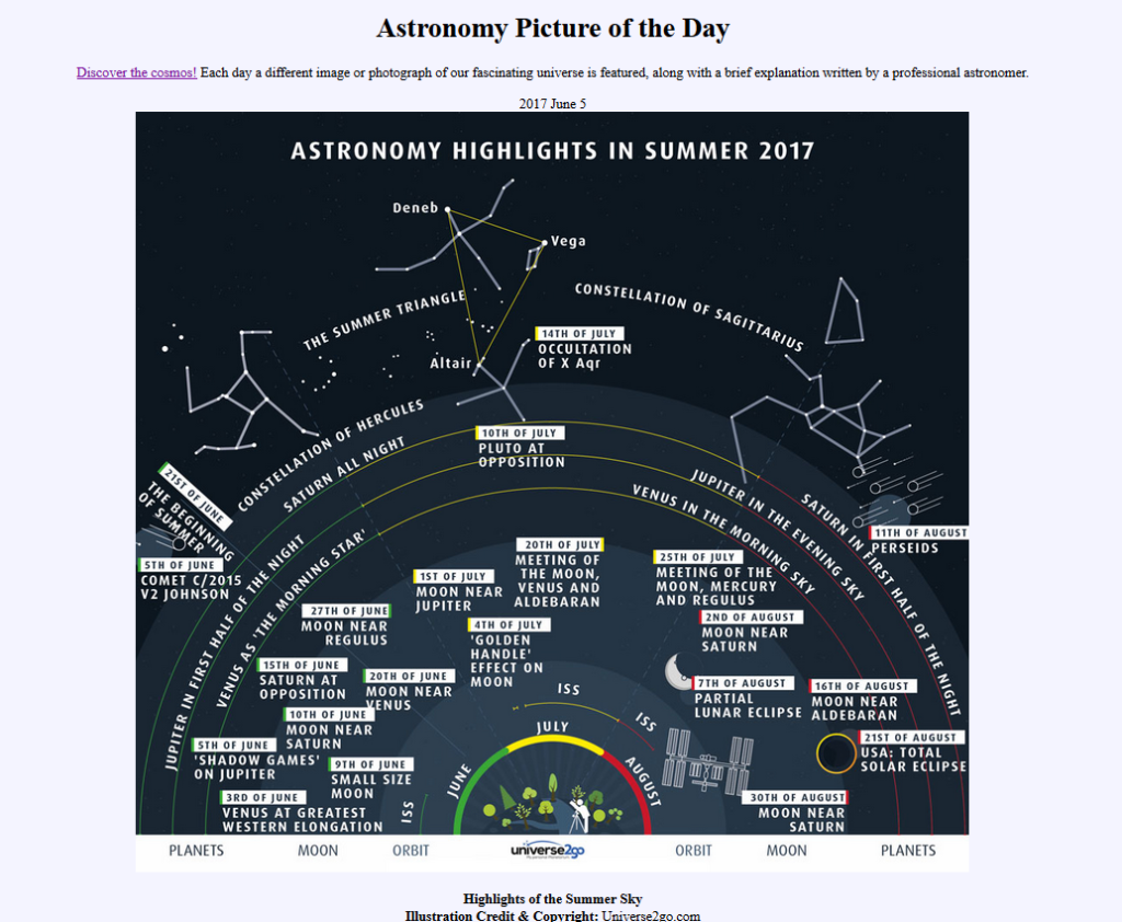 "Die neue Infografik Sommer 2017 bei ""Astronomy Picture of the Day"""