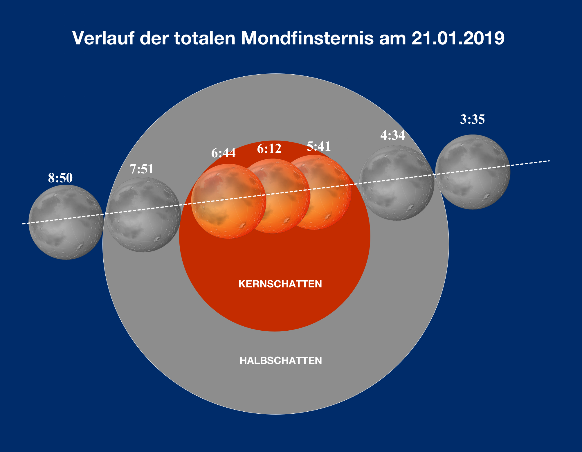 Grafik der Totalen Mondfinsternis